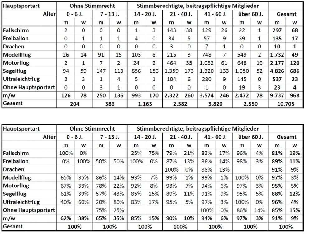 Frauenanteile nach Sparten - Juli 2020 (Zahlen)