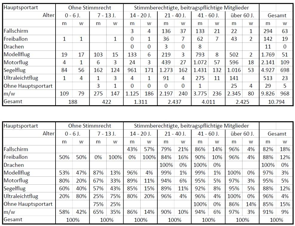 NRW Frauenanteile Frühjahr 2019 (Zahlen)