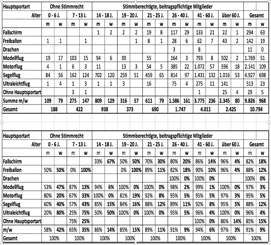 NRW Frauenanteile Frühjahr 2019 (Tabelle)